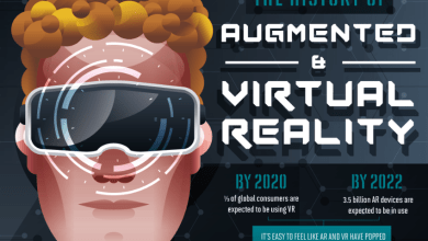 Photo of The History Of Virtual And Augmented Reality Tech