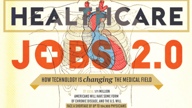 Photo of Technology Is Changing The Medical Field