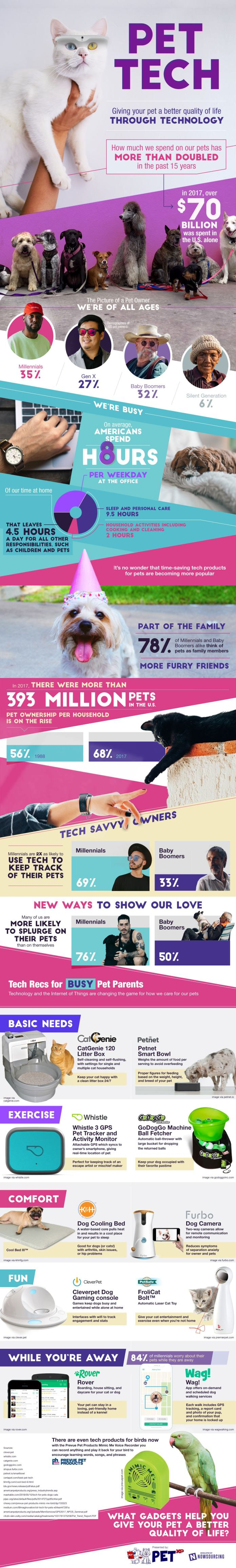 Can Tech Give Pets A Better Life? 1
