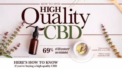 Photo of Finding The Best CBD
