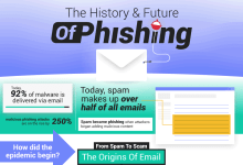 Photo of The Rise of the Phishing Crisis