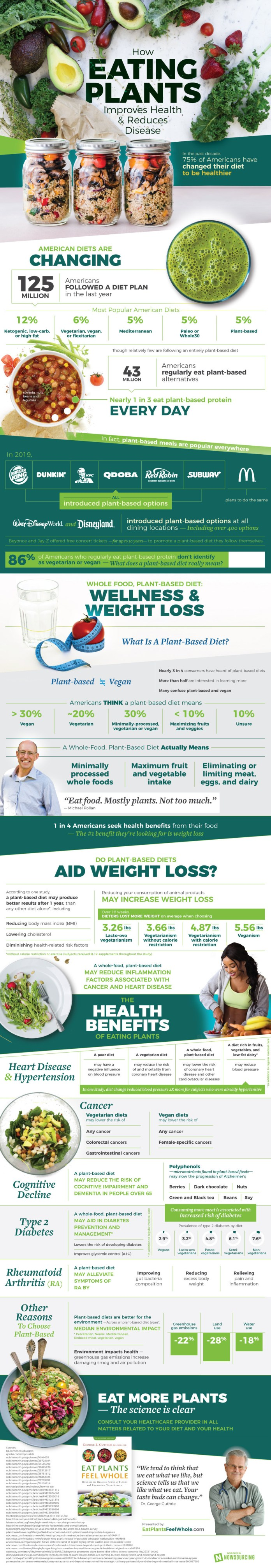The Benefits of a Plant-Based Diet 1