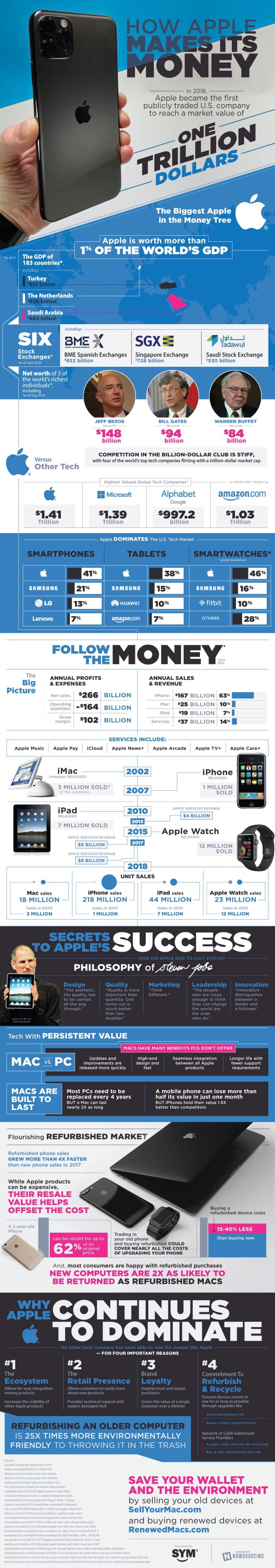 What's Behind Apple's Trillion-Dollar Success? 1