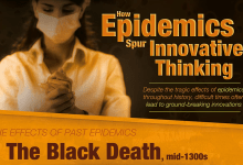 Photo of Innovations Spurred By Past Epidemics