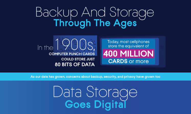The Progression of Backup and Storage Over Time 1