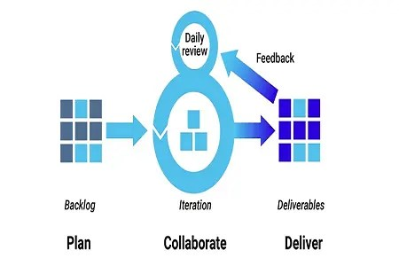 6 Things to Consider Before Choosing a Software Development Methodology