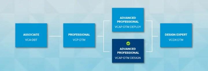 VMware Certification VCAP7-DTM Exam