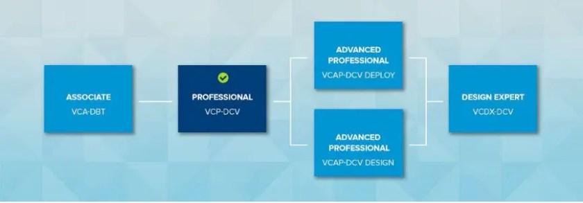 VMware Certification VCP-DCV