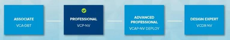 VMware Certification VCP6-NV 2V0-21.20 Exam