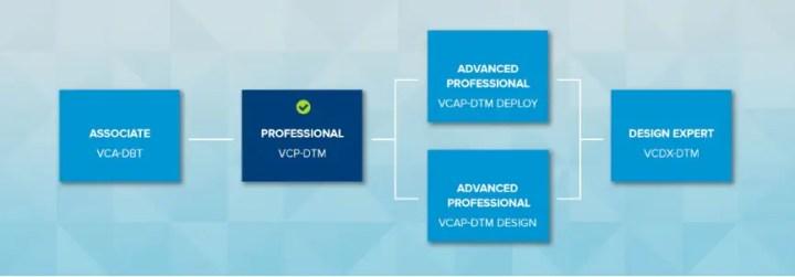 VMware Certification VCP7-DTM Exam Affirmation
