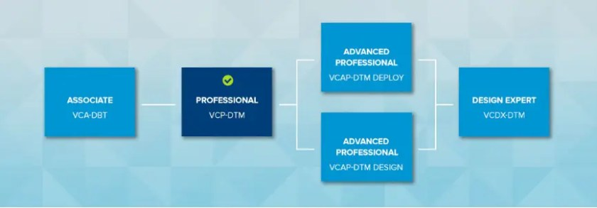 VMware Certification VCP7-DTM Exam Affirmation