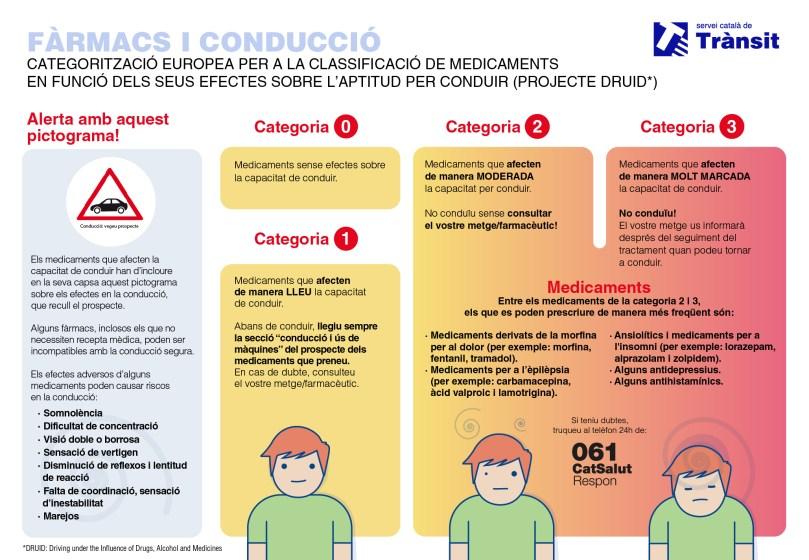 farmacs_conduccio