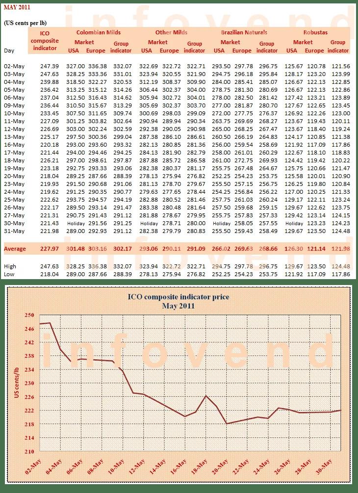 Аналитика рынка кофе – май 2011