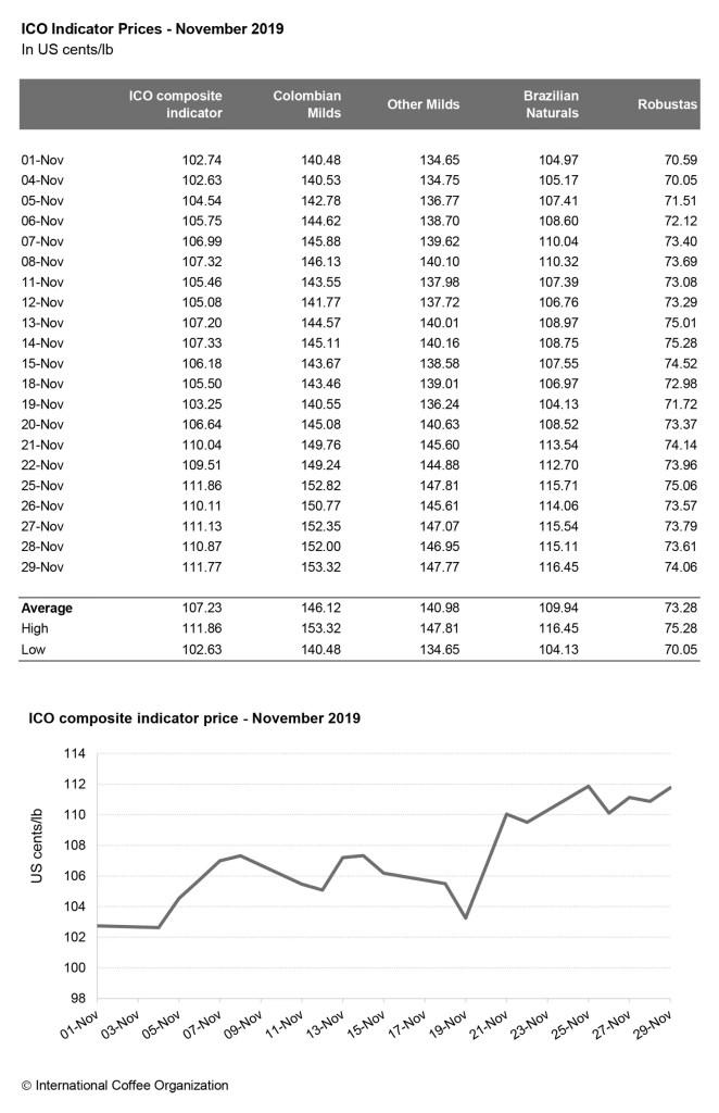 Рынок и стоимость кофе 2019 ноябрь