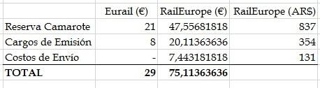 Eurail_RailEurope_Reservas_Comparacion