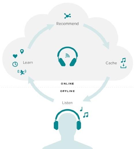 How the aivvy q headphones work