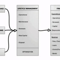 Understanding the Key Components of Infrastructure Asset Management