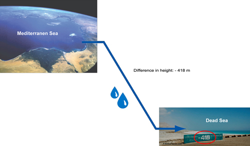 [Water connection and elevation difference between the Mediterranean Sea and shrinking Dead Sea]
