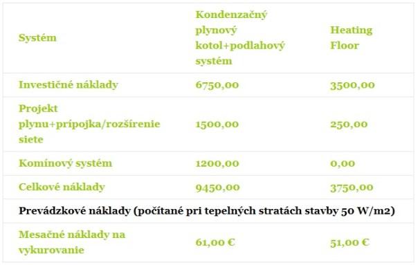 Porovnanie tabuľka náklady
