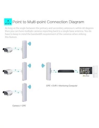 Wireless Security Cameras 58 Ghz