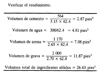 Cálculo del Rendimiento del Concreto