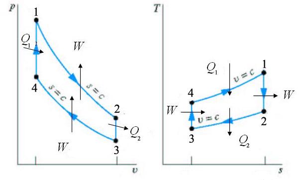 Ciclos Otto y Diesel. Análisis termodinámico (1/6)
