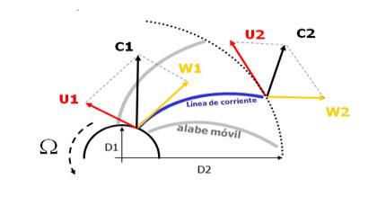 Teoría elemental de las turbomáquinas. Triángulo de velocidades y ecuación de Euler (5/6)