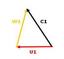 Teoría elemental de las turbomáquinas. Triángulo de velocidades y ecuación de Euler (6/6)
