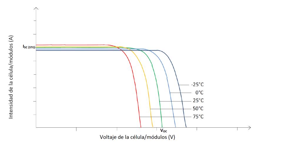 Influencia de la irradiación y temperatura sobre una placa fotovoltaica (5/6)