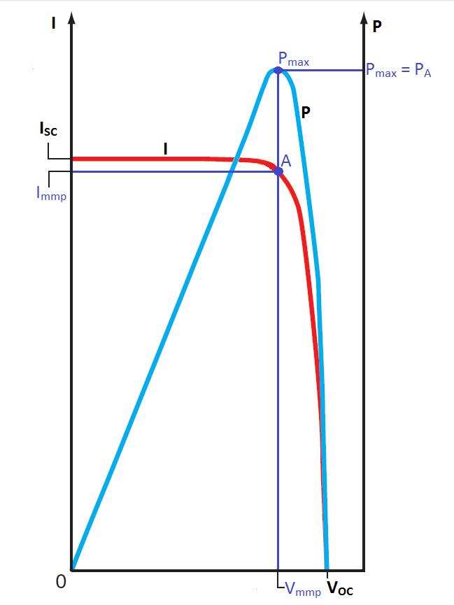 Influencia de la irradiación y temperatura sobre una placa fotovoltaica (2/6)