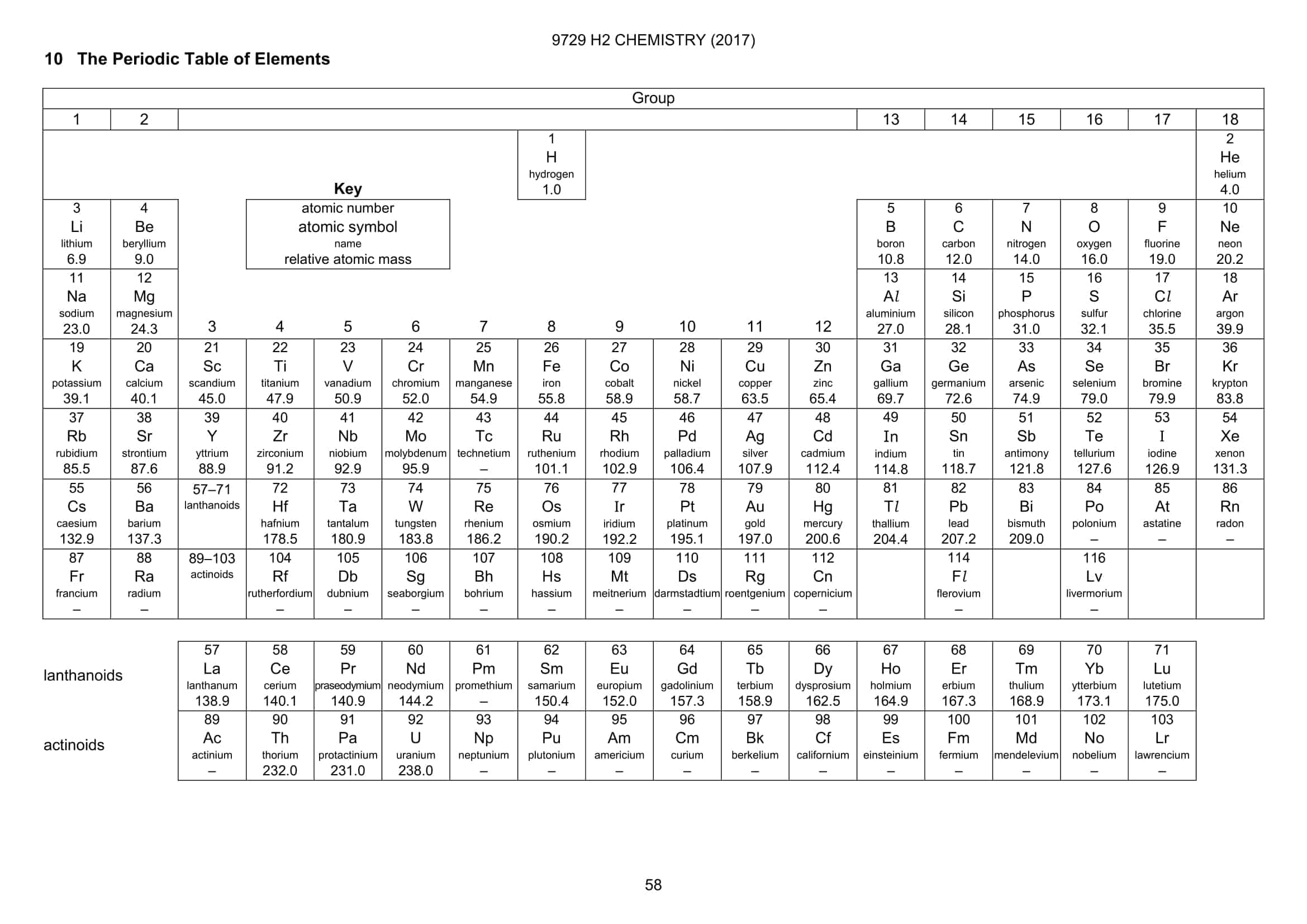 Periodic Table A Level