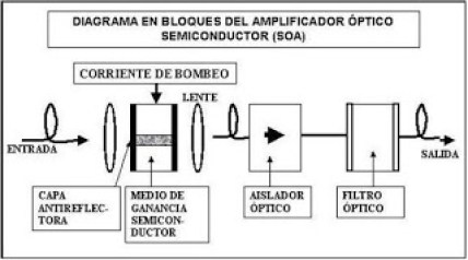 Amplificador óptico de semiconductor