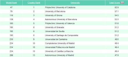 Ingenieria-en-la-red-ranking-taiwan-ingenieria-civil