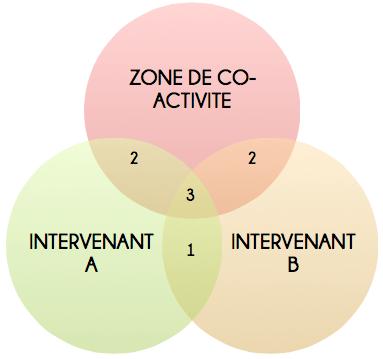 coactivite