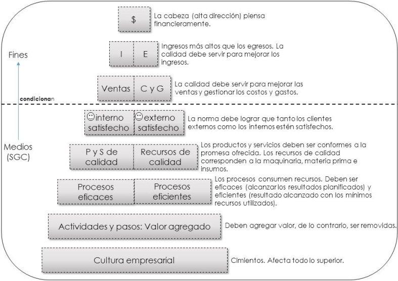 Enfoque empresarial ISO 9001