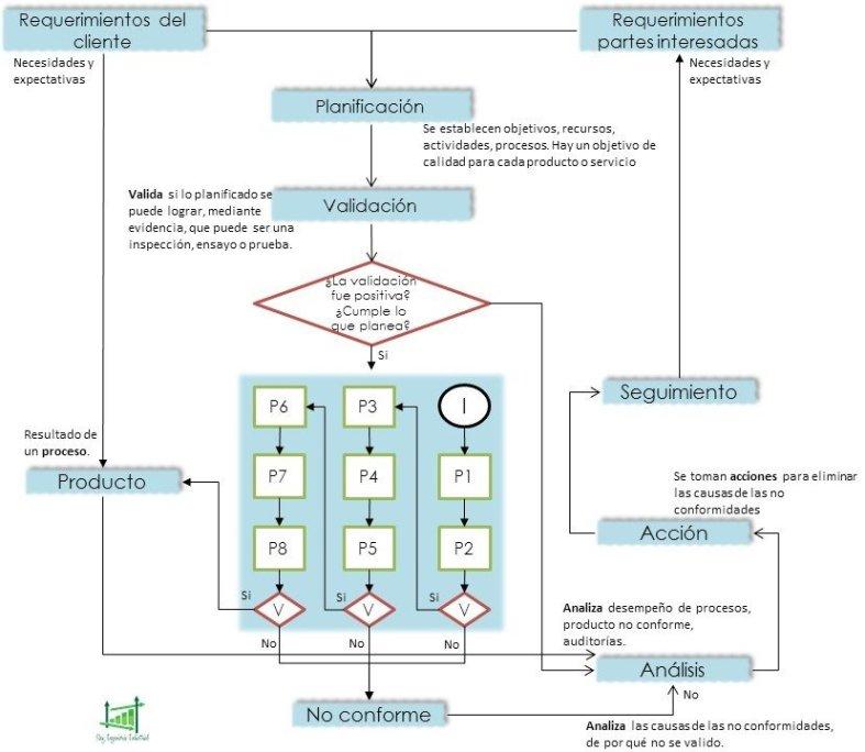 Control de calidad ISO 9001