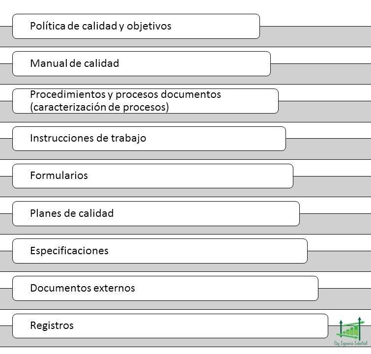 Estructura documentacion iso 9001