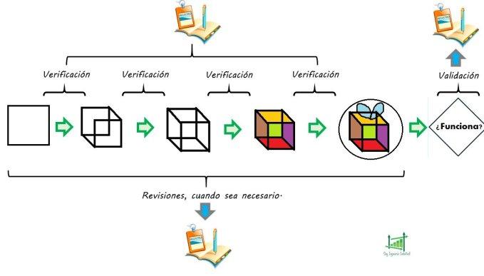 Revisión, verificación, validación en el diseño y desarrollo