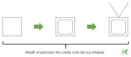 Medición de producto a través de sus etapas