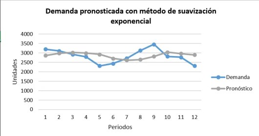 Grafico-ejercicio-suavizacion exponencial.png