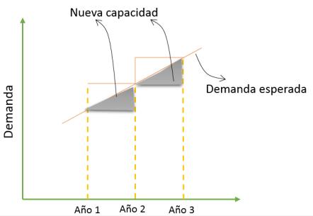 capacidad-retrasada-estrategia-demanda.png