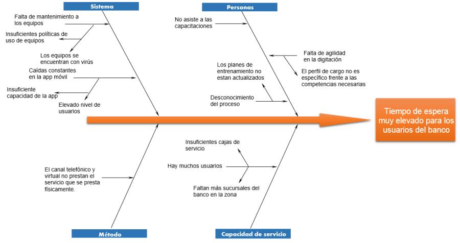 Ejemplo resuelto de diagrama de Ishikawa
