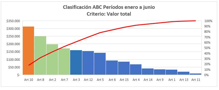 Gráfico ABC criterio valor total