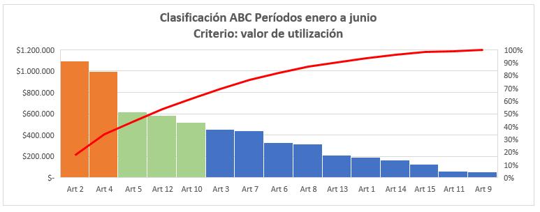 Gráfico ABC criterio valor utilización