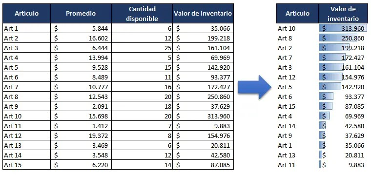 ejemplo de análisis ABC por valor de inventario
