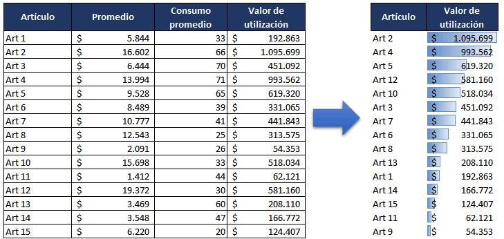 ejemplo de análisis ABC por valor de utilización