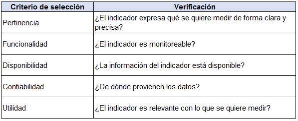criterios de elección de indicador