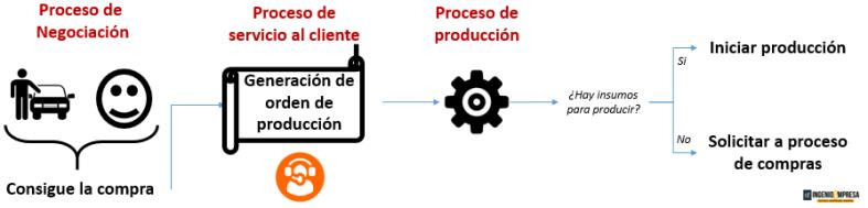 identificación de procesos iso 9001