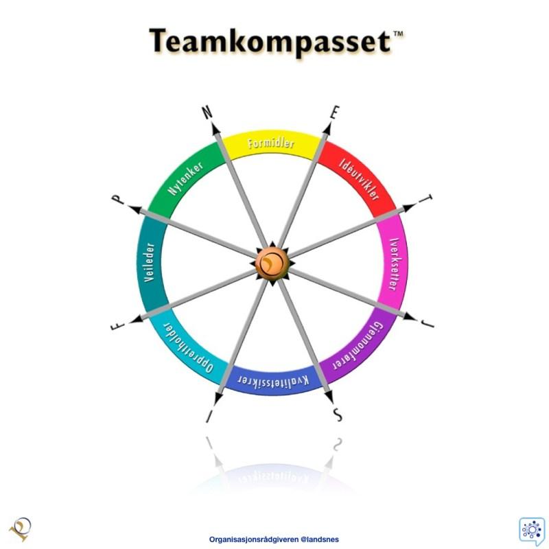 Teamkompasset