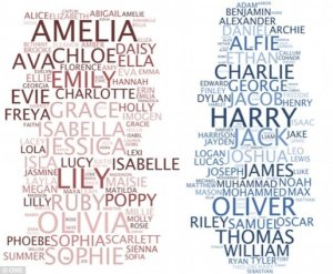 nomes britanicos comuns